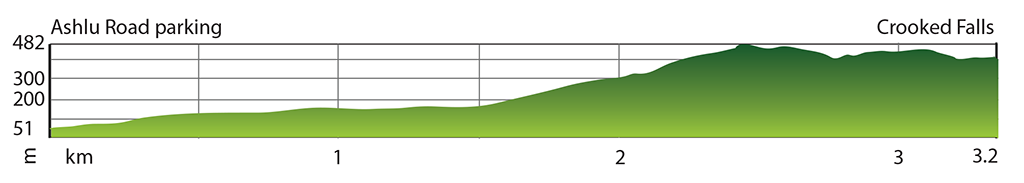 Elevation profile of the Crooked Falls Hike near Squamish BC