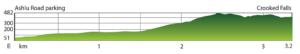 Elevation profile of the Crooked Falls Hike near Squamish BC