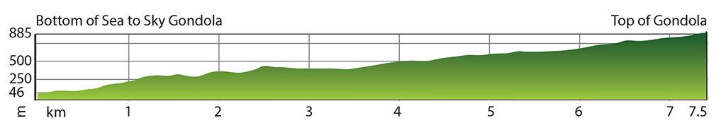 Sea to Summit Trail Elevation Profile